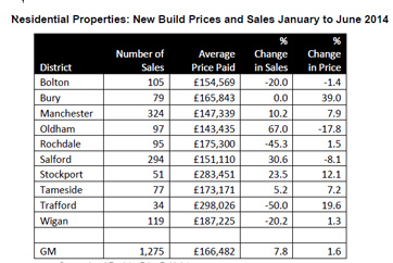 Oldham new house prices