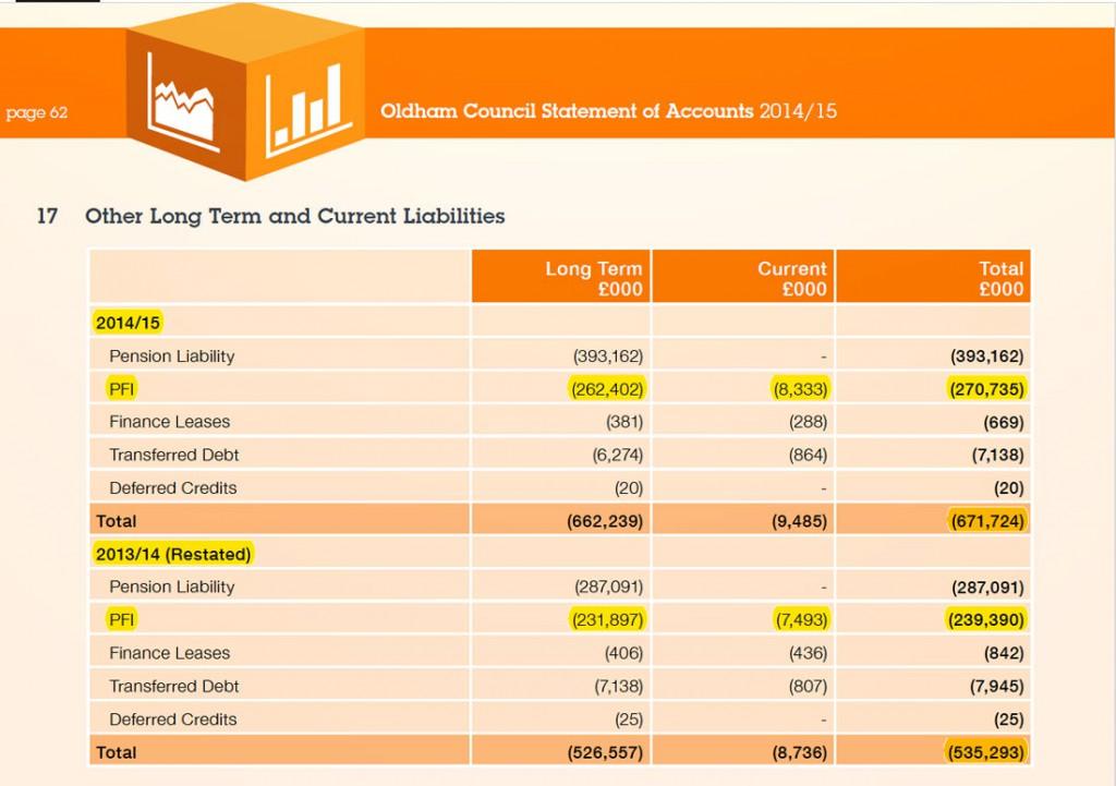 oldham council long term debt 2014-15