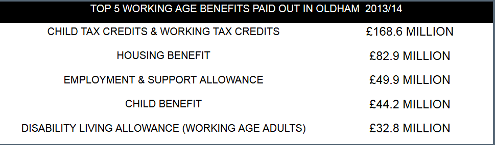 top 5 benefit costs in oldham