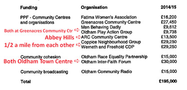 Oldham priority programme funding