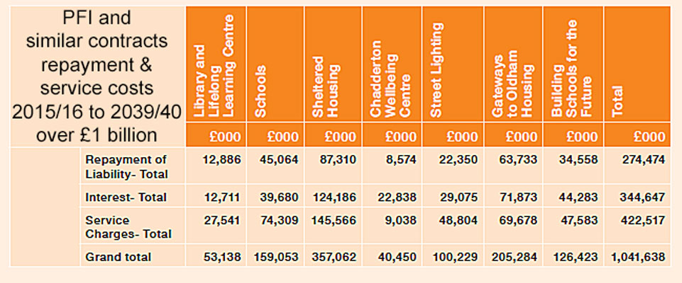 oldham council 25 year pfi payments cost over a billion pounds