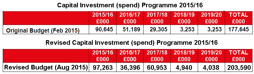 revised capital investment spending 2015-2020