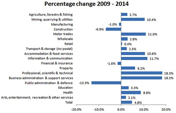 employment sector growth