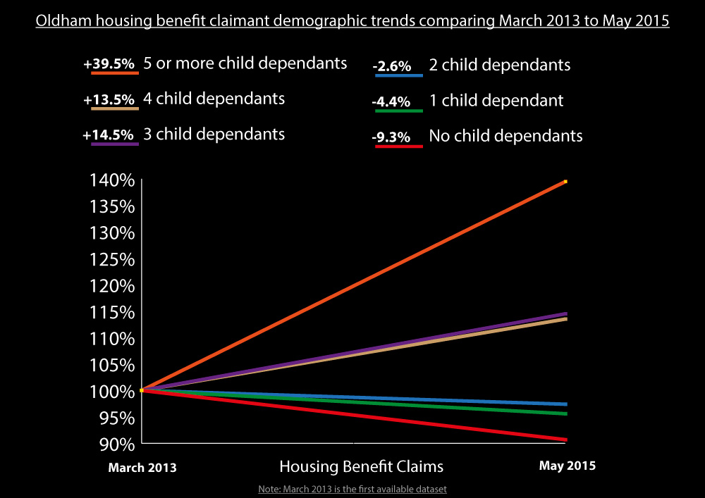Housing Benefit Claims Oldham
