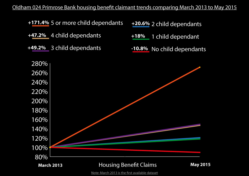 Housing Benefit Claims Primrose Bank