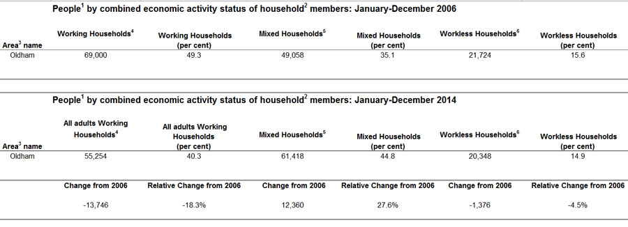 working and workless oldham households