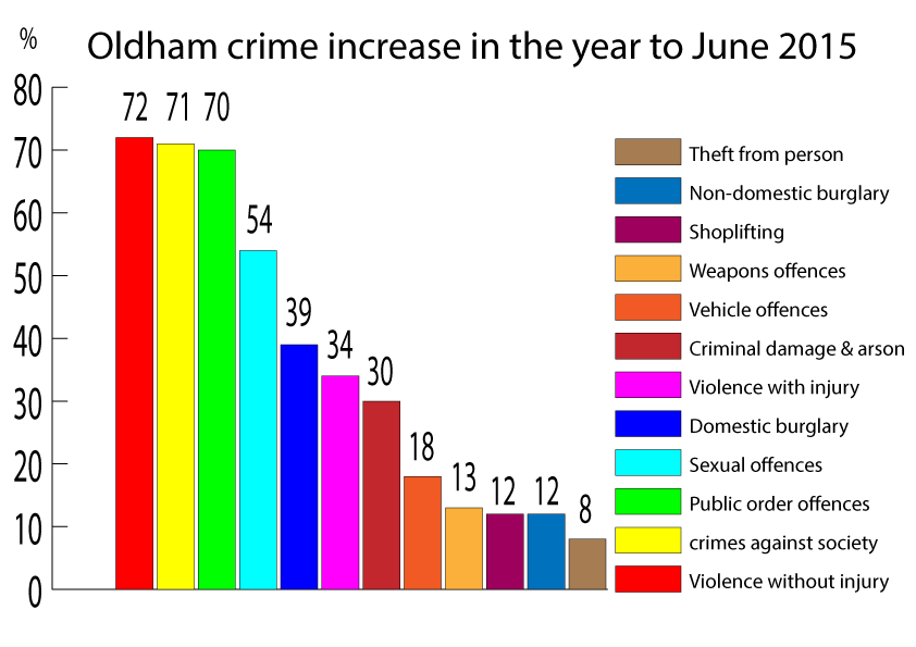 Oldham crime increase in the year to June 2015