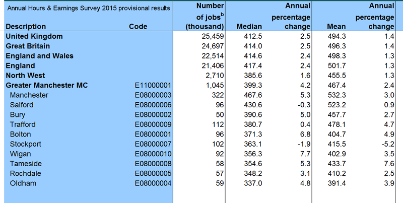 Annual Hours and Earnings survey provisional results 2015