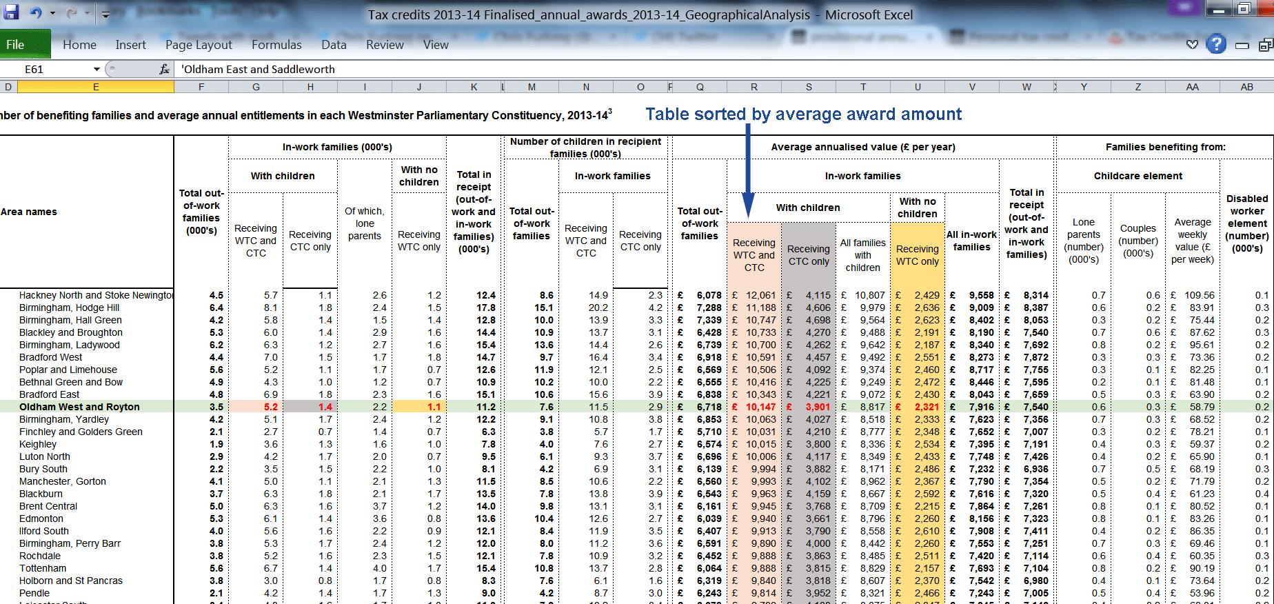 Oldham West and Royton tax credit statistics 2013-2014