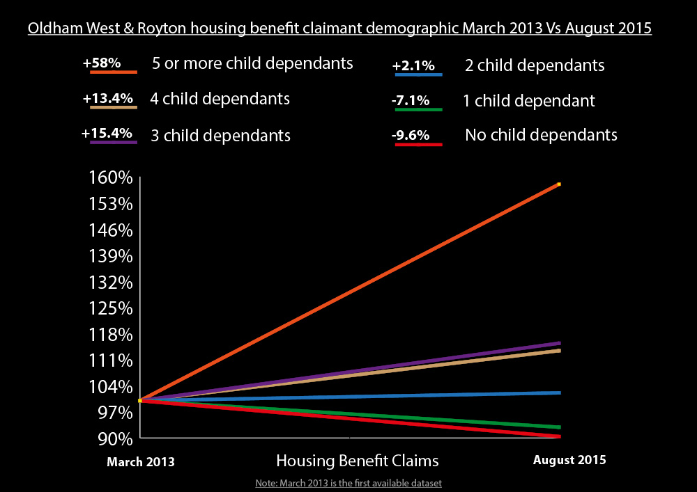 Housing benefit demographic changes for Oldham West and Royton 2013-2015