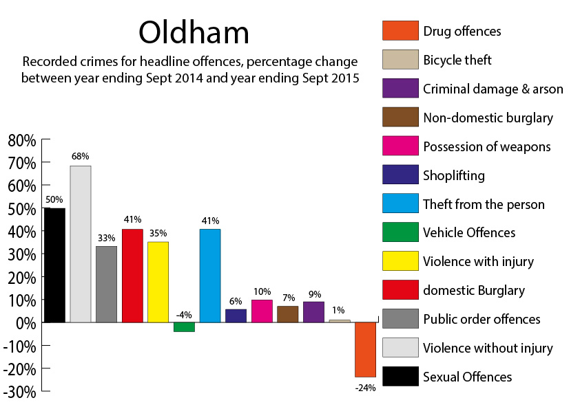 Oldham Crime figures year to September 2015