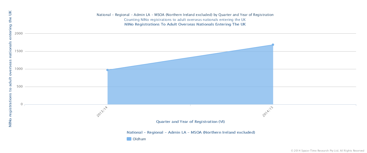 Graph from the DWP showing the 74% increase in adult migrant NI registrations.