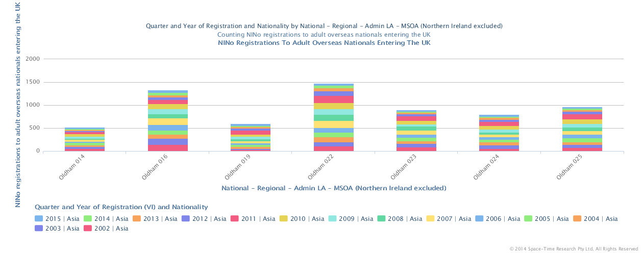National Insurance no's issued to citizens of Asian countries 2002 to 2015 in the Oldham Town Centre MSOA's