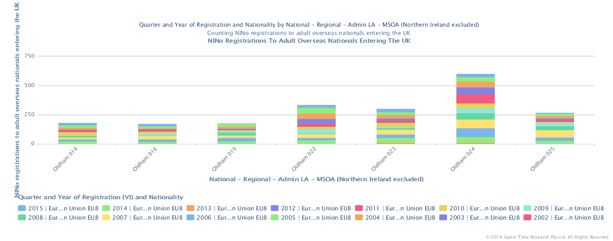 National Insurance no's issued to EU8 nationals - Czech Republic, Estonia, Hungary, Latvia, Lithuania, Poland, Slovakia, Slovenia 2002 to 2015 in the Oldham Town Centre MSOA's