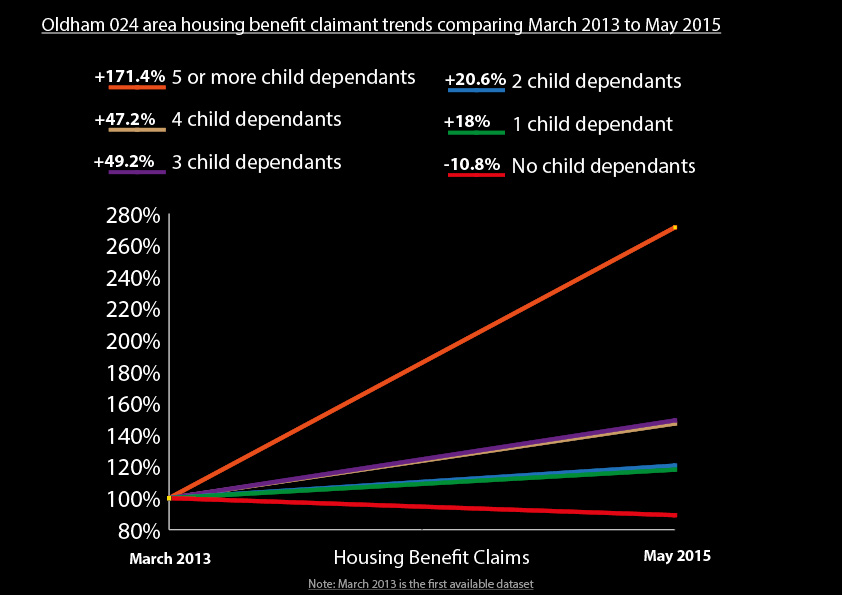 Housing benefit claimant demographic changes Oldham 024
