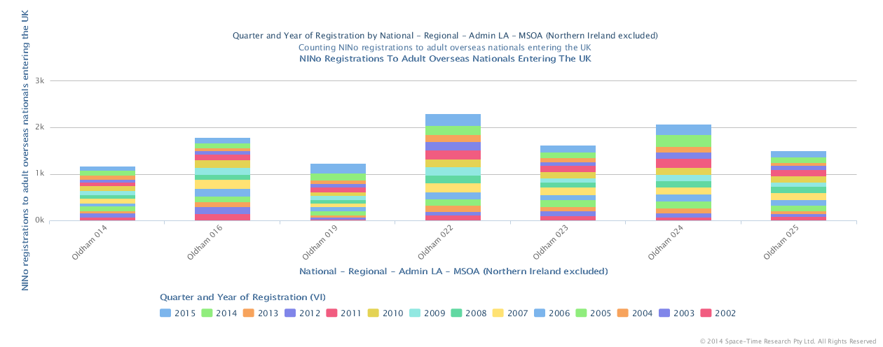 National Insurance no's issued to overseas nationals 2002 to 2015 in the Oldham Town Centre MSOA's