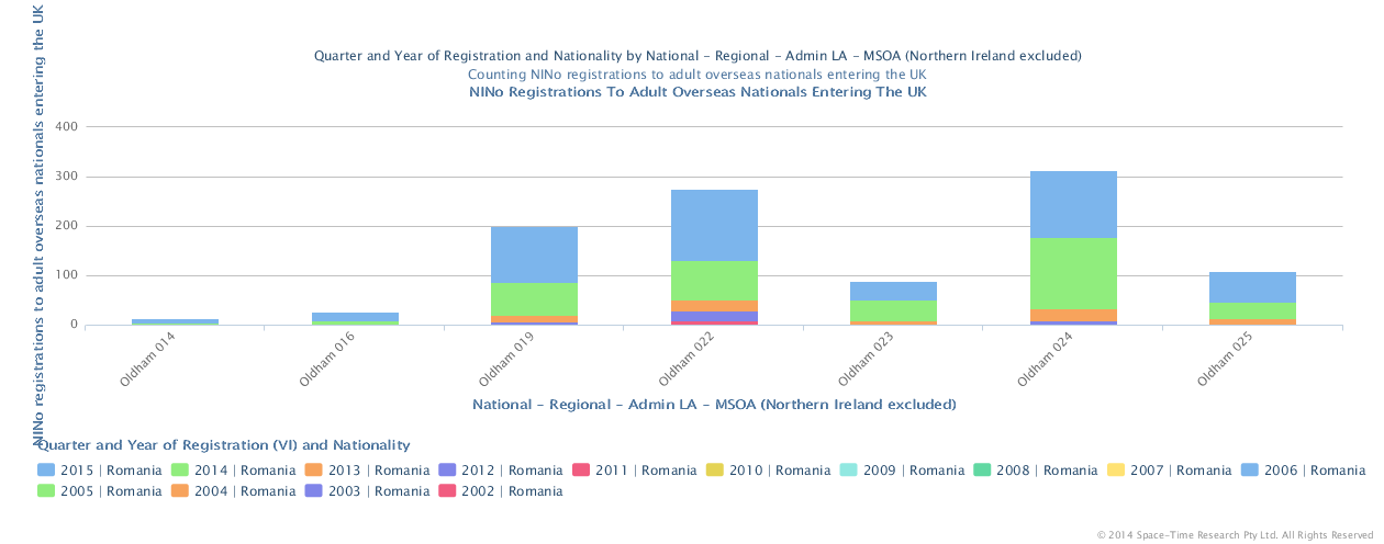 National Insurance no's issued to Romanian nationals 2002 to 2015 in the Oldham Town Centre MSOA's