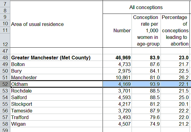 Greater Manchester birth rates 2014
