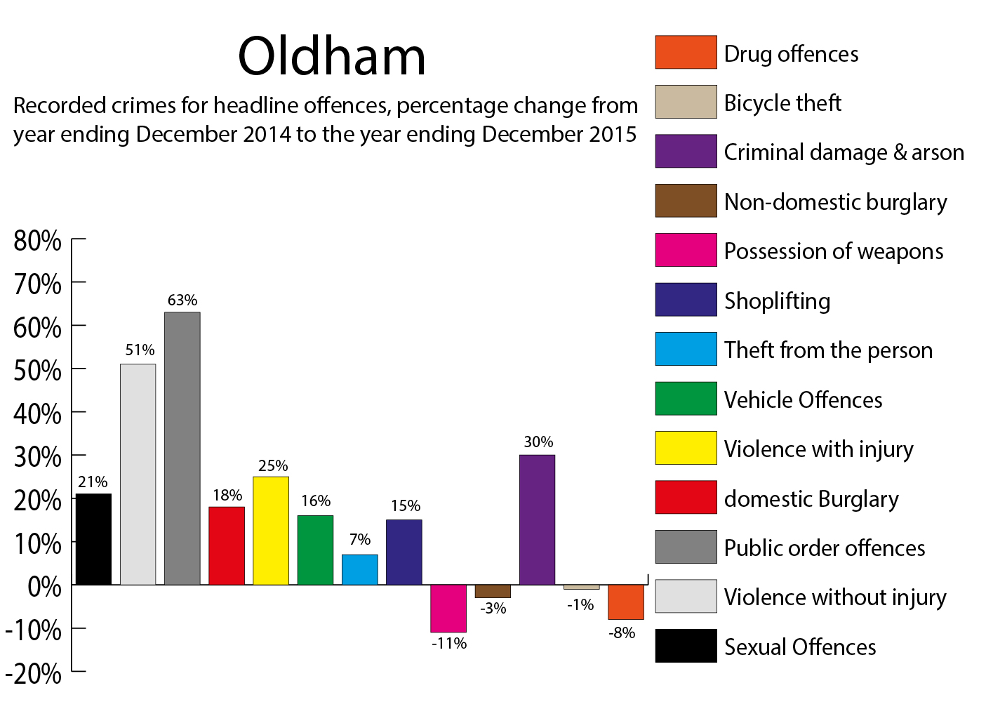 Oldham crime figures percentage change December 2014 to year ending December 2015