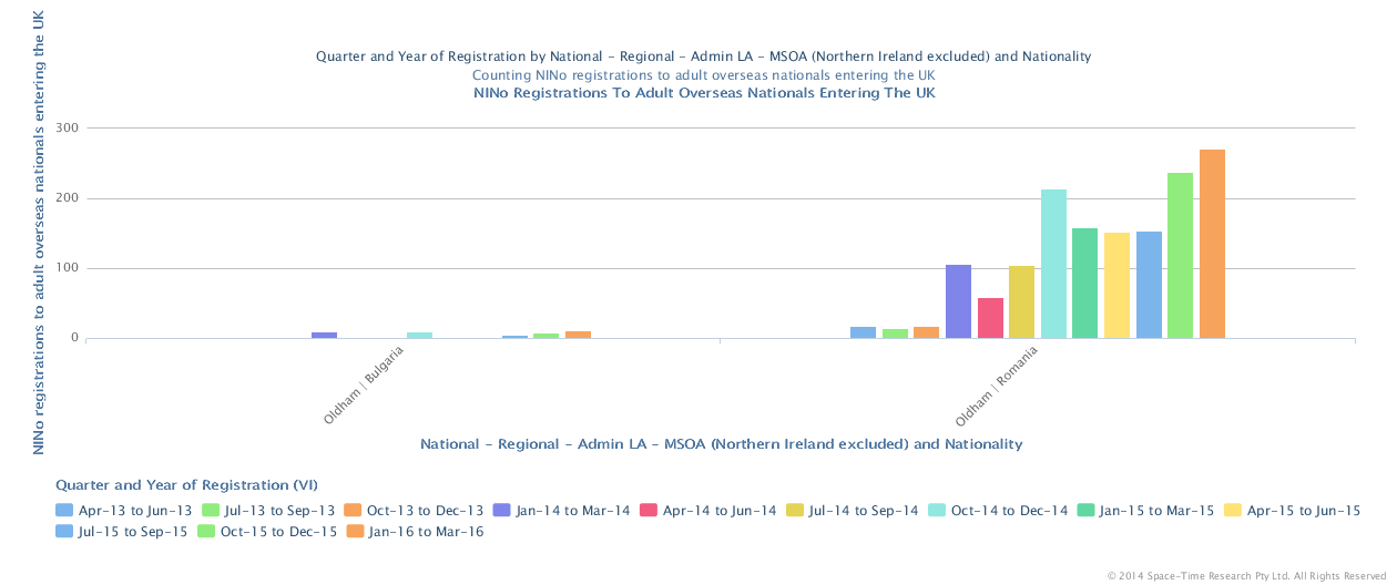National Insurance Registrations to foreign nationals Jan to March 2016
