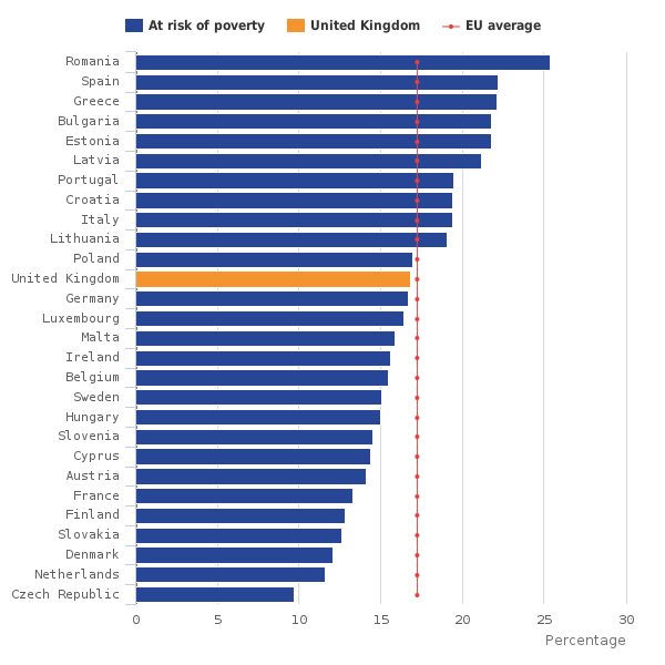 Poverty rates across the EU, 2014, percentage total population