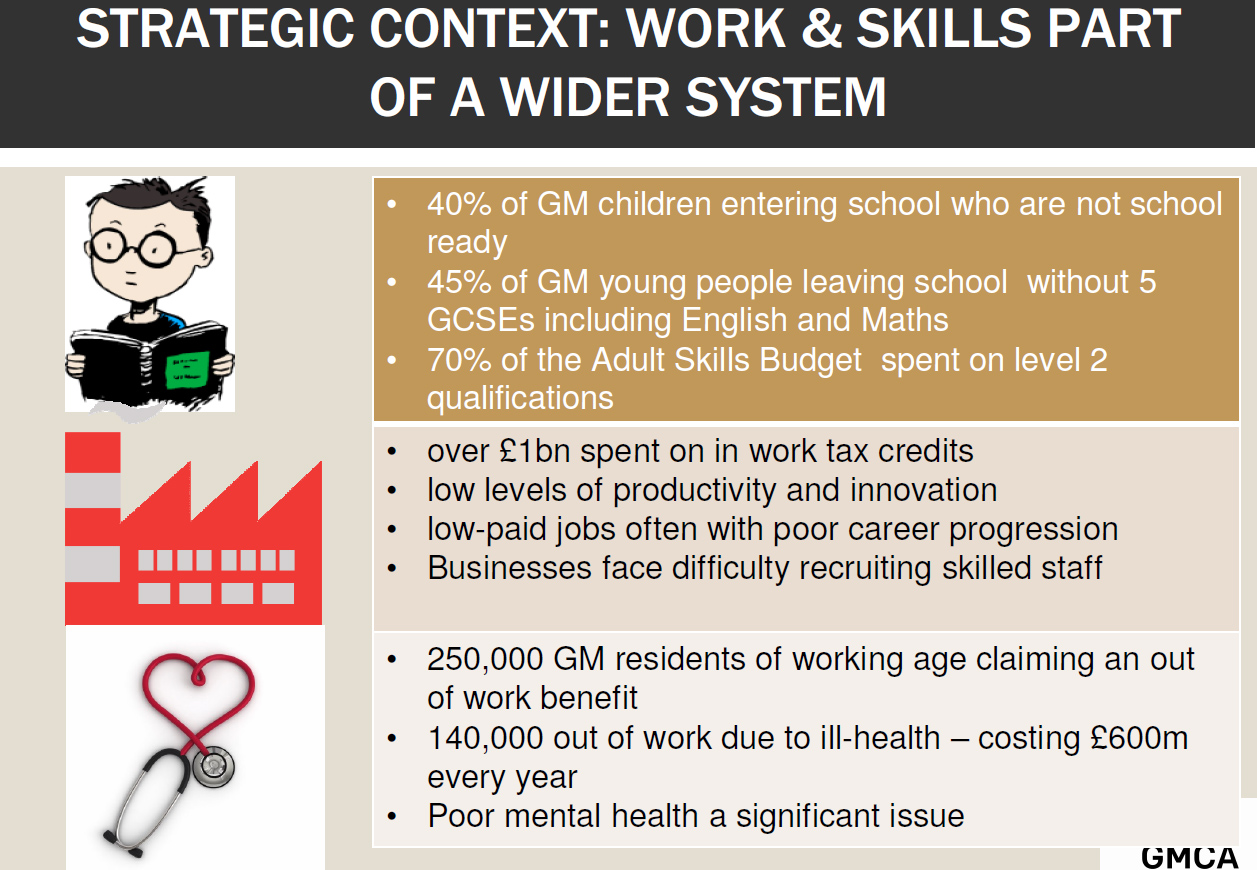 GMCA work & skill strategy update