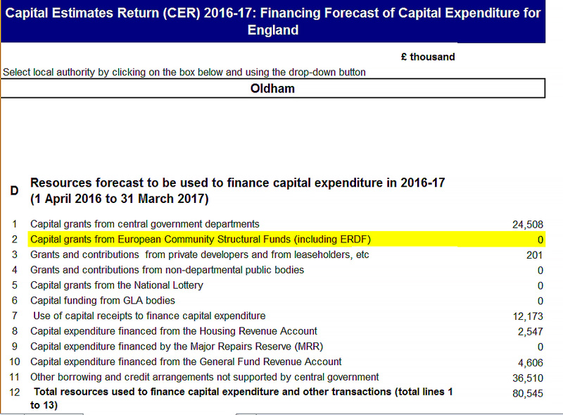 Oldham Council capital expenditure forecast 2016-17