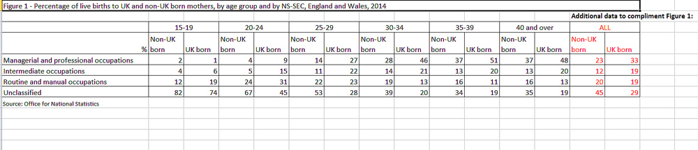 Live births to UK and non-UK born mothers 2014